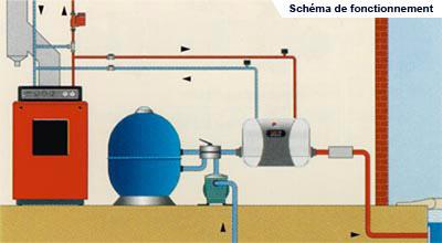 Chauffage piscine echangeur de temp rature basse for Chauffe piscine au gaz